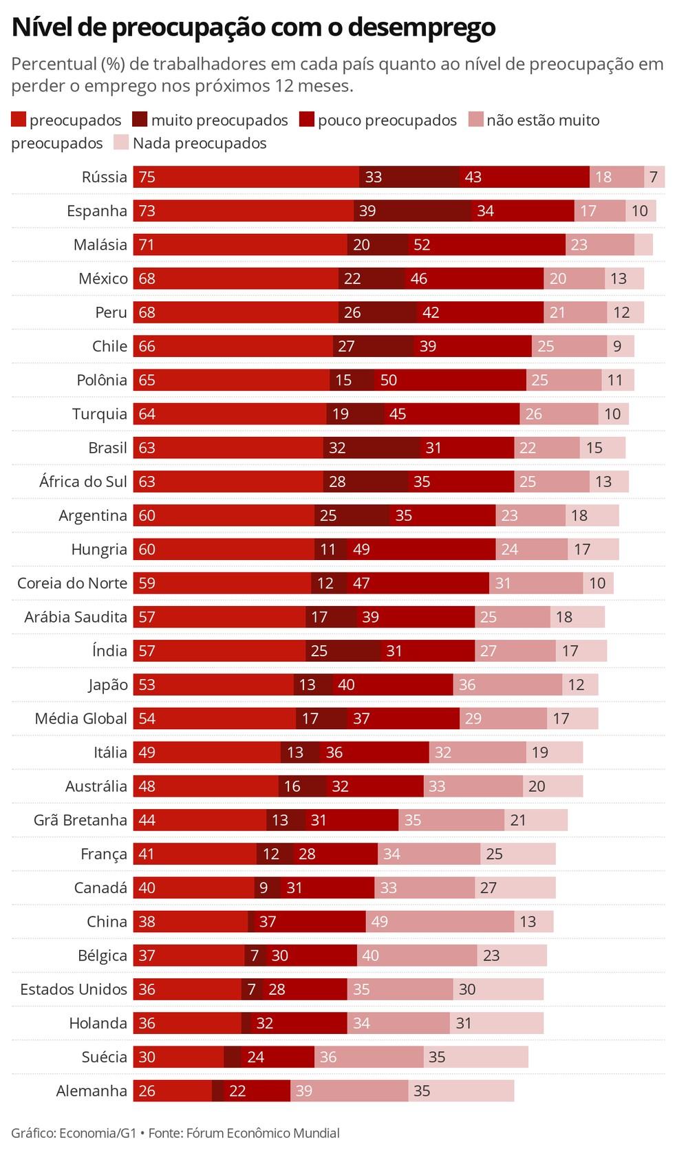 Brasil é o terceiro país com a maior proporção de trabalhadores muito preocupados com o desemprego — Foto: Economia/G1