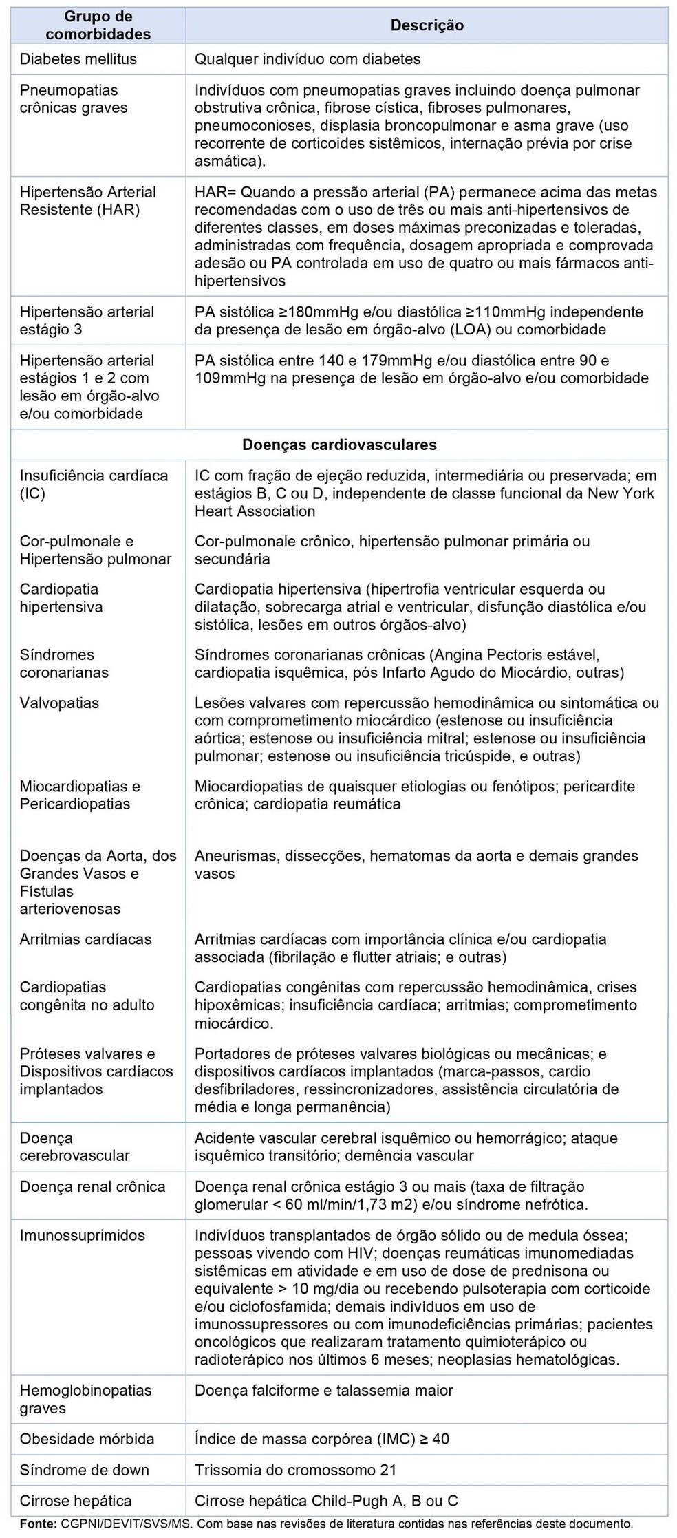 Comissão da BA autoriza vacinação de pessoas com doenças crônicas, deficiências permanentes e gestantes — Foto: Divulgação/Sesab