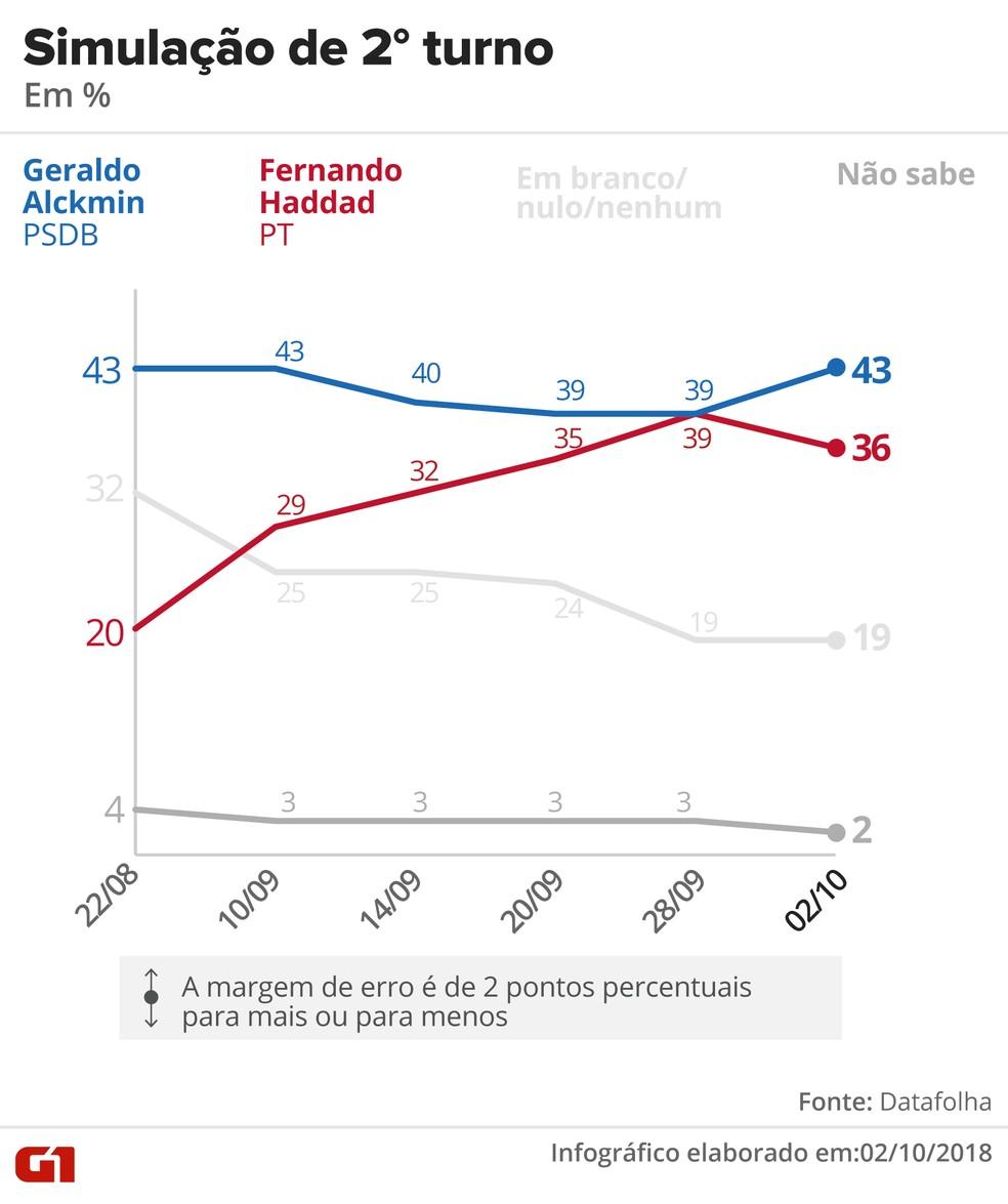 Pesquisa Datafolha – 2 de outubro – simulação de 2º turno entre Alckmin x Haddad — Foto: Arte/G1