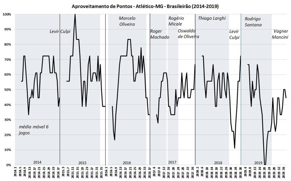 A evolução do aproveitamento de pontos segue sempre o percentual de pontos conquistados nos últimos seis jogos — Foto: Espião Estatístico/Bruno Imaizumi