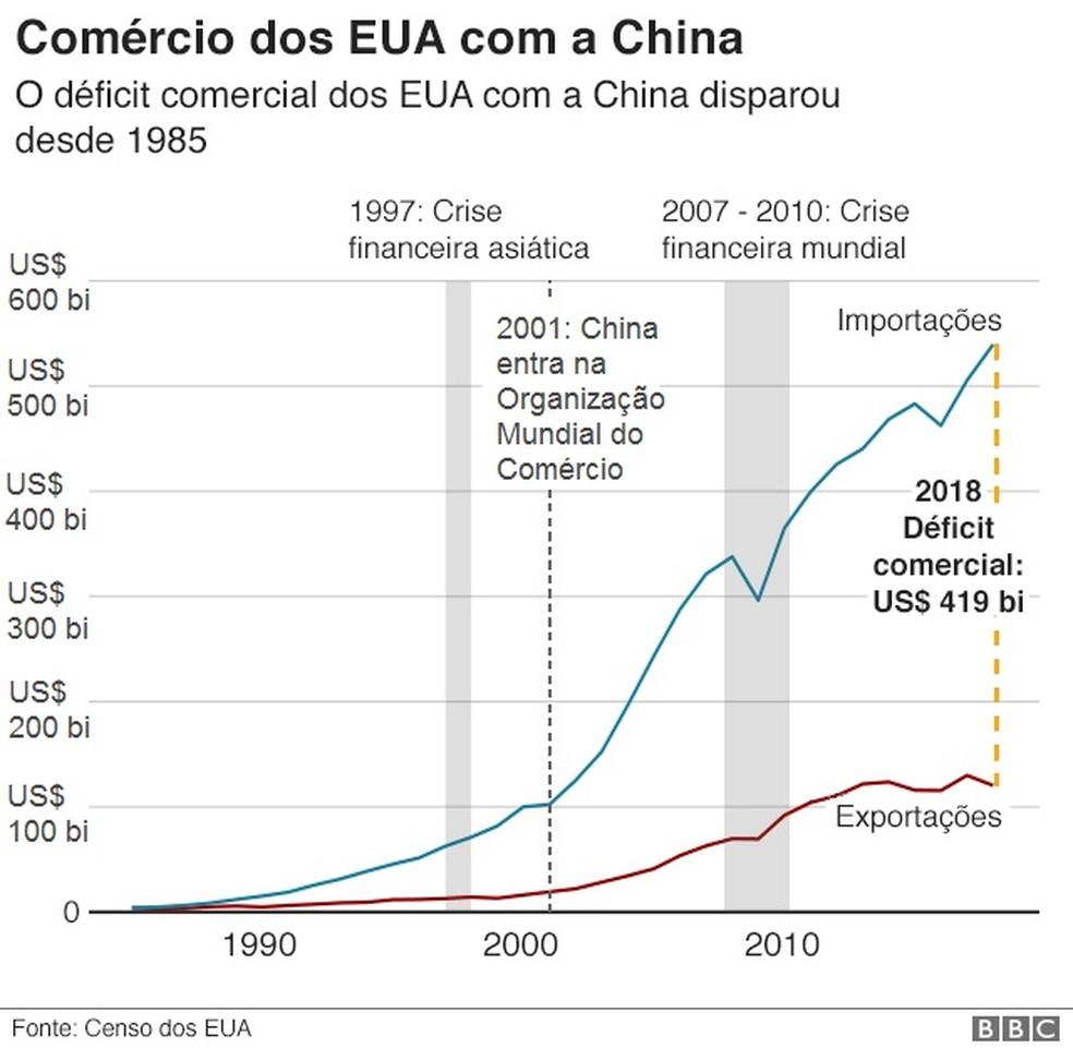 Comércio dos Estados Unidos com a China — Foto: BBC