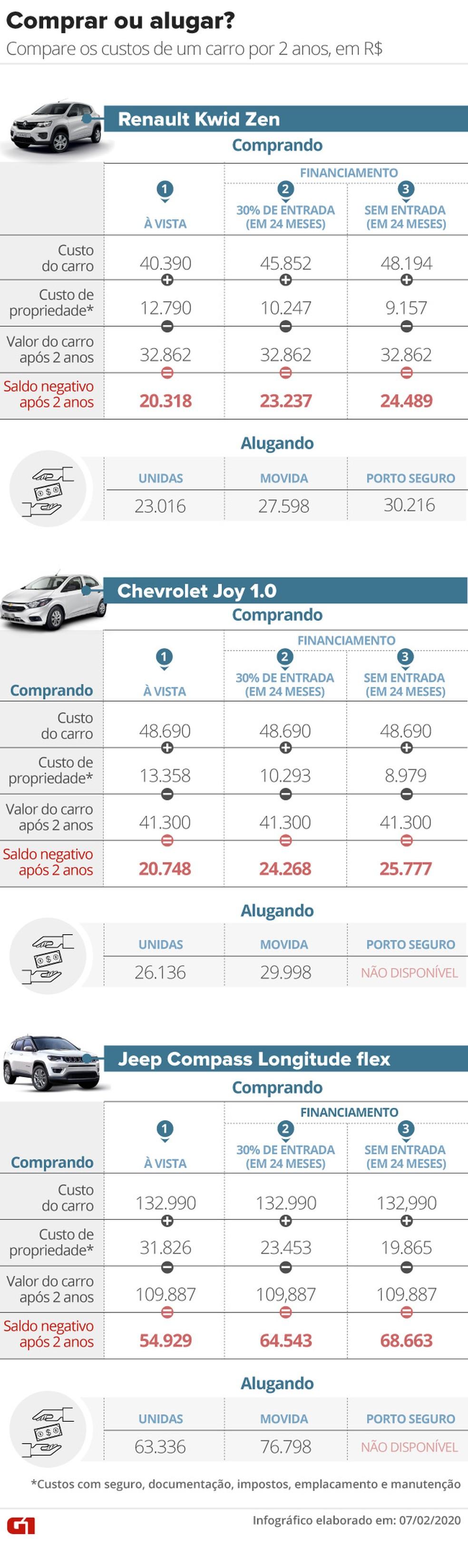 Tabela mostra comparação de custos entre comprar um carro ou alugar — Foto: Arte: Aparecido Gonçalves/G1