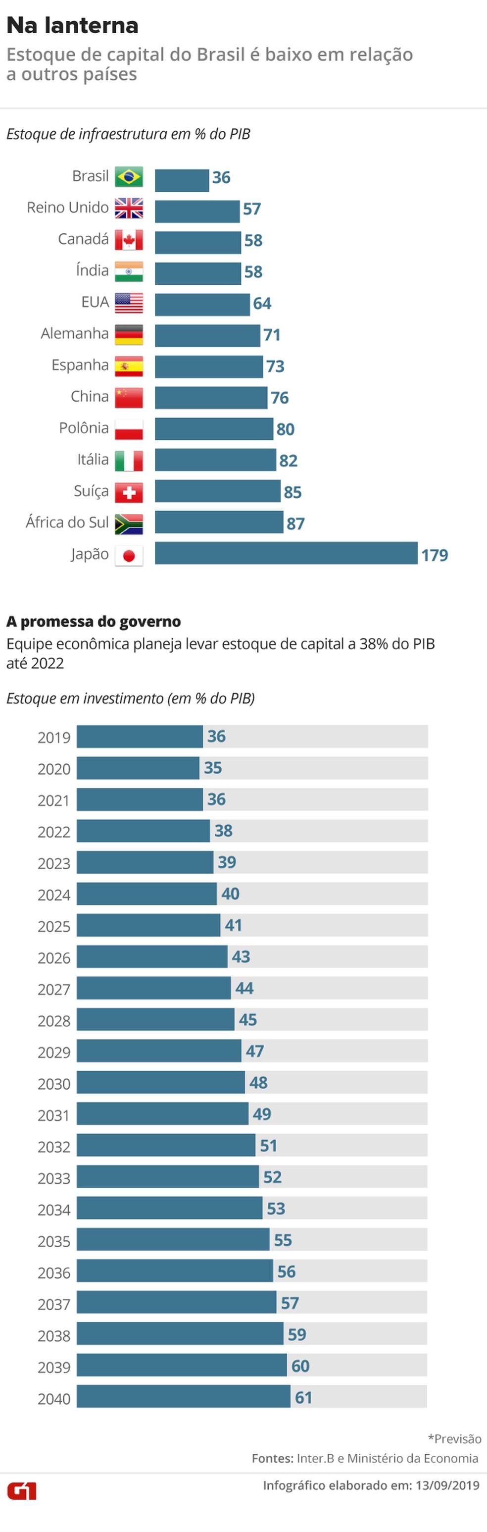 Estoque de capital em infraestrutura brasileiro é baixo comparado a outros países — Foto: Rodrigo Cunha/Arte G1