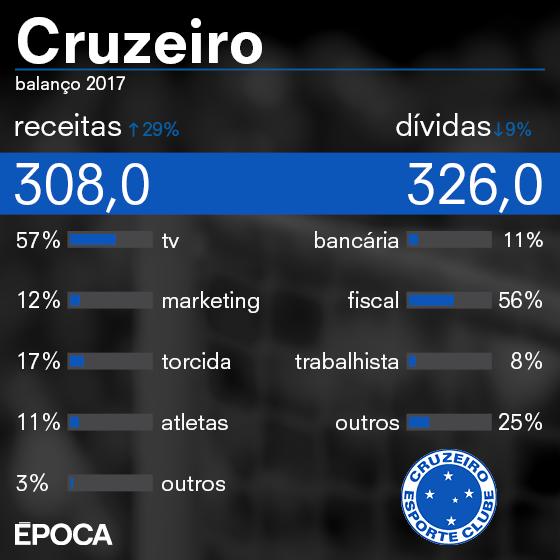 As finanças do Cruzeiro em 2017 (Foto: ÉPOCA)