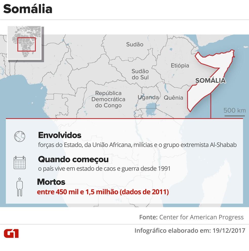 Guerra na Somália — Foto: Arte/G1