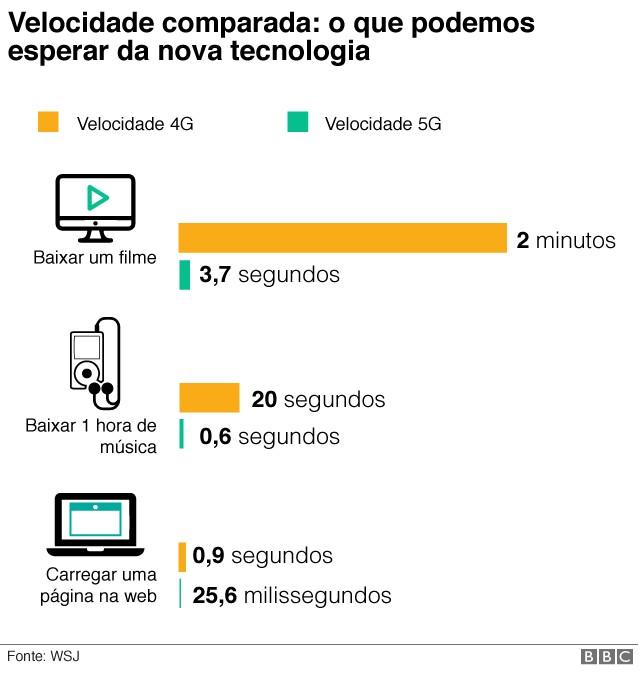 graf_5g (Foto: Reprodução/BBC)