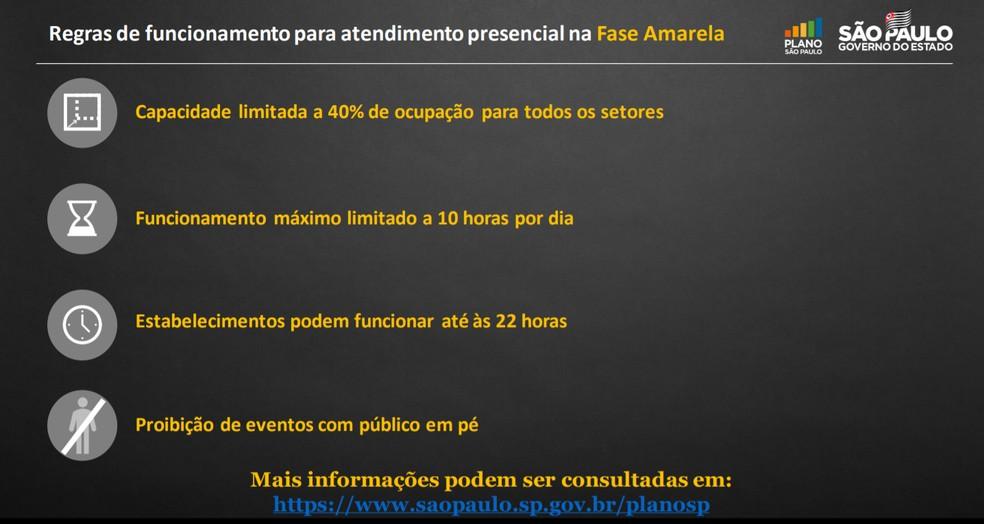 Regras de funcionamento da fase amarela apresentadas em coletiva de imprensa nesta segunda-feira (30).  — Foto: Divulgação/Governo de São Paulo