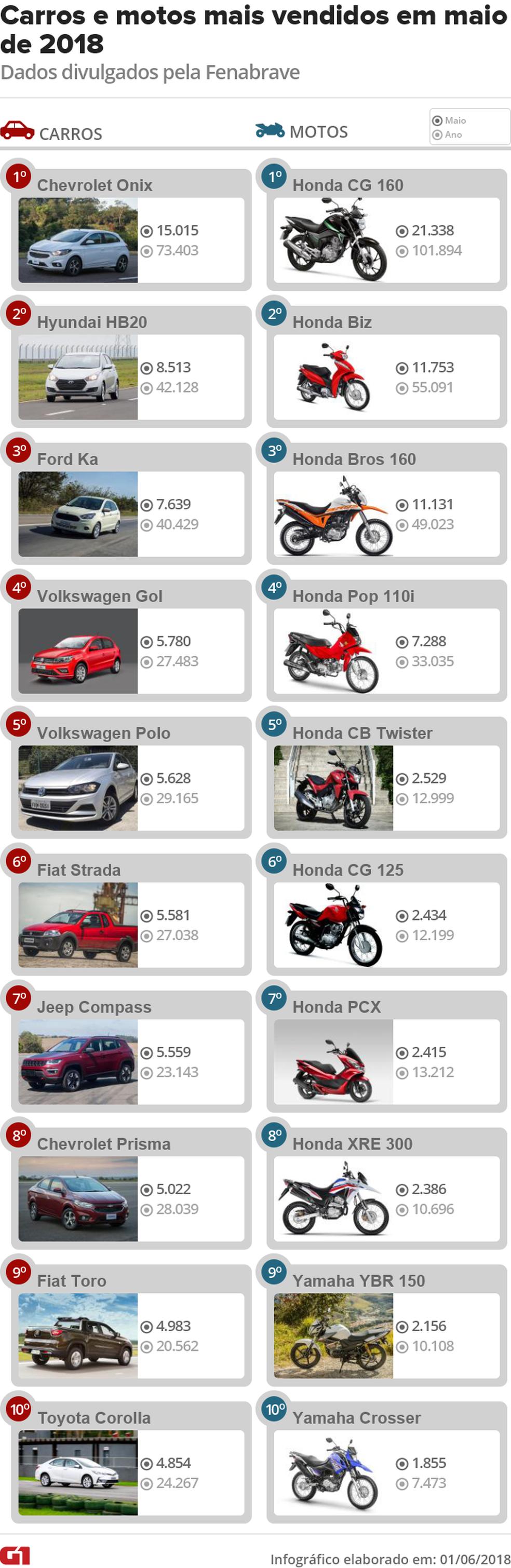 Venda de veículos no Brasil em maio (Foto: Fotos: Divulgação)