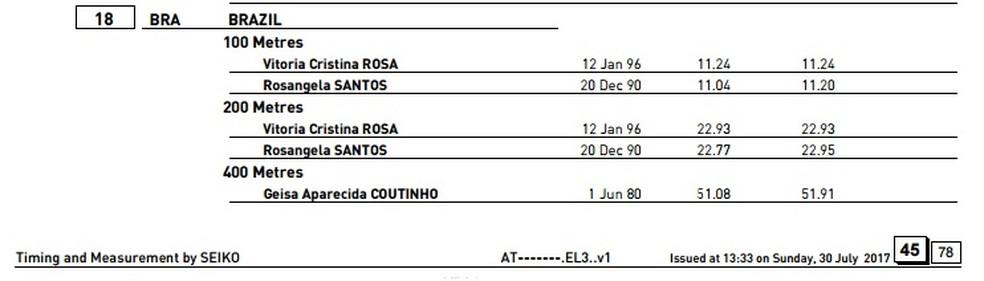 Lista de inscrição atualizada neste domingo consta com o nome de Geisa (Foto: Reprodução / IAAF)