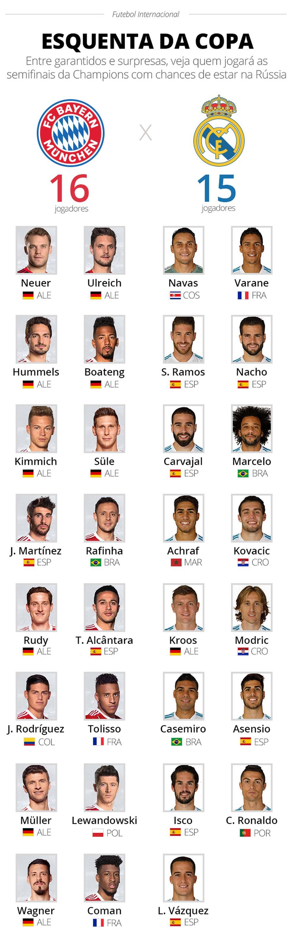 Bayern e Real têm 31 jogadores com chances de jogar a Copa do Mundo (Foto: Infoesporte)