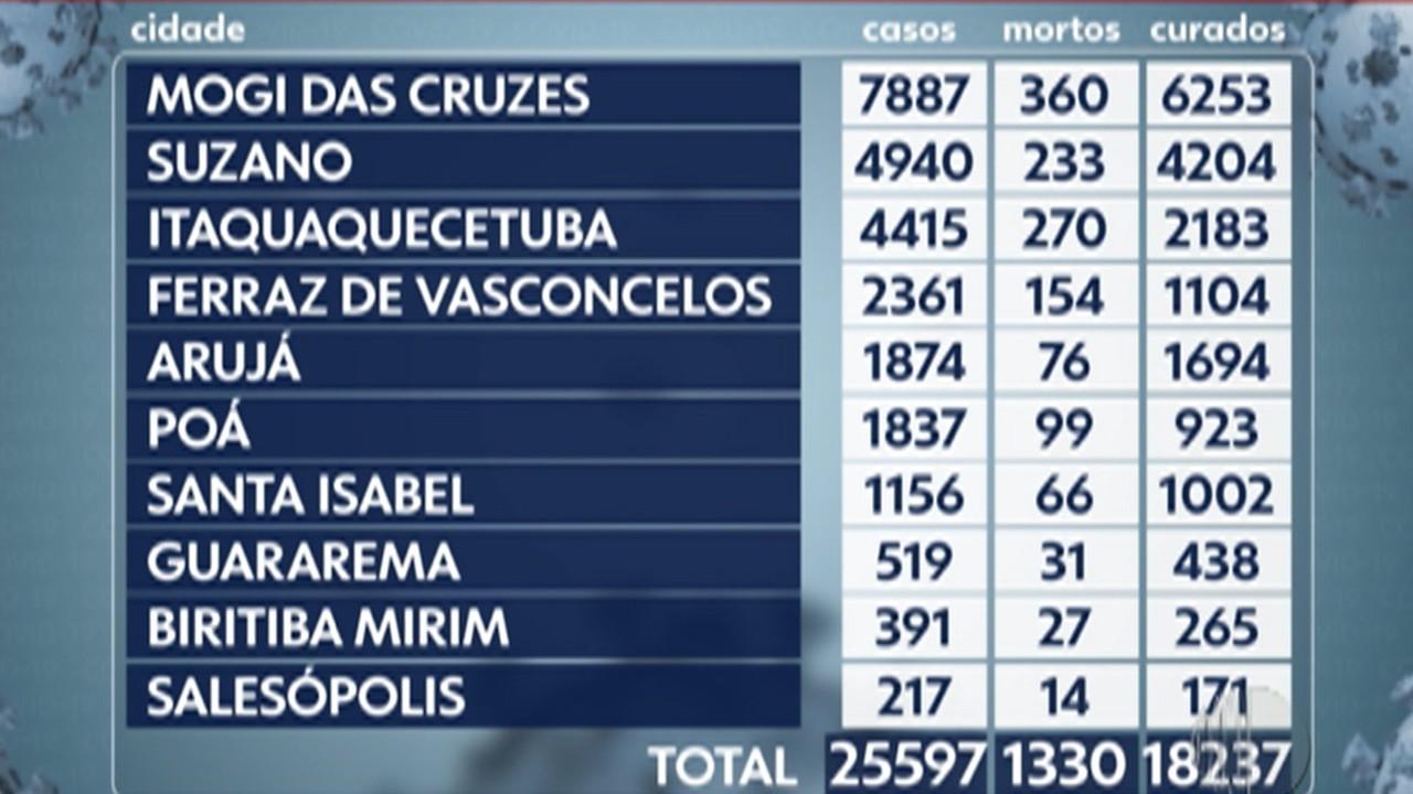 Alto Tietê registra mais 10 mortes por Covid-19 entre quarta e quinta-feira
