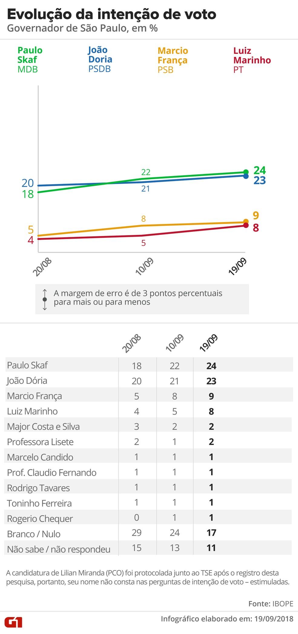 Ibope divulgou em 19 de setembro nova pesquisa de intenção de voto ao governo de São Paulo — Foto: Igor Estrella/G1