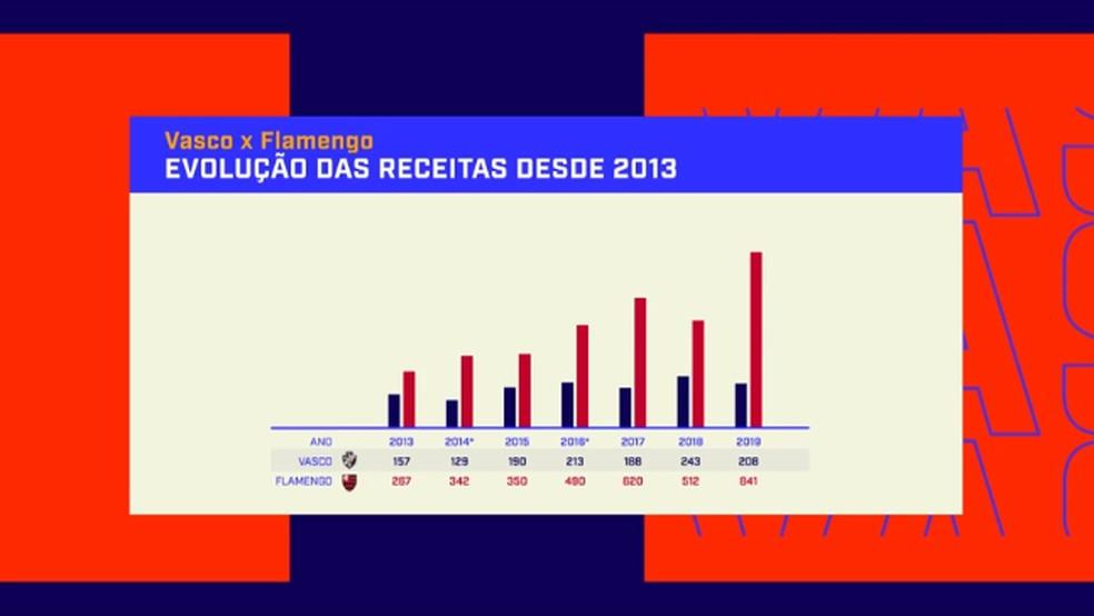 Evolução das receitas desde 2013: Flamengo e Vasco — Foto: Reprodução