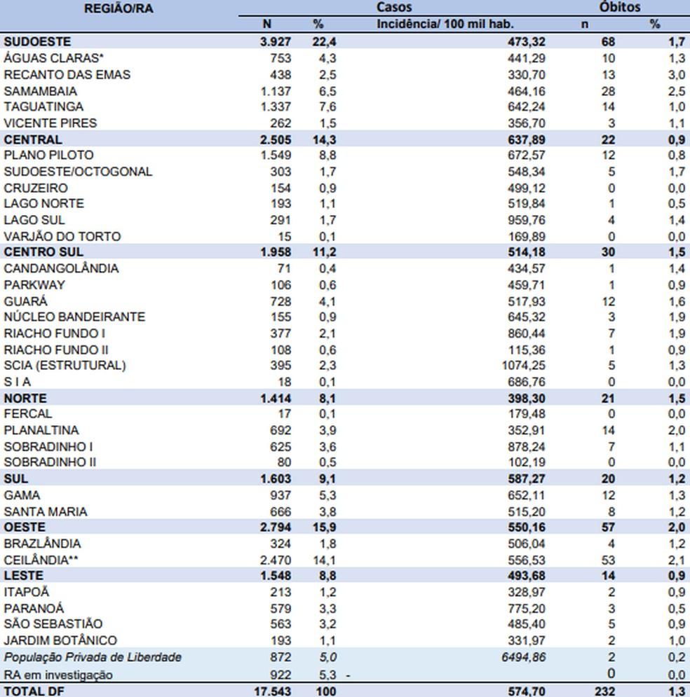 Casos de coronavírus por região do DF, em 10 de junho  — Foto: SES-DF/Reprodução
