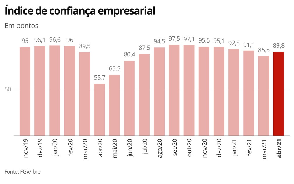 Índice de confiança empresarial — Foto: Economia G1