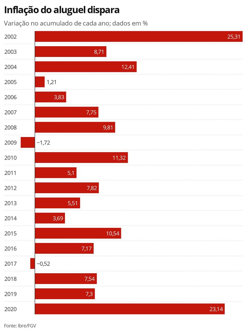 Inflação do aluguel — Foto: Economia G1