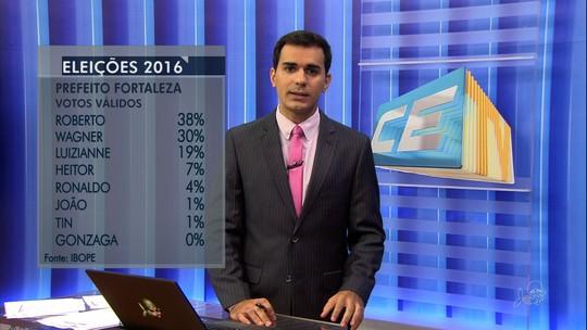 Ibope, votos válidos: Roberto tem 38%, Wagner, 30%, e Luizianne, 19%