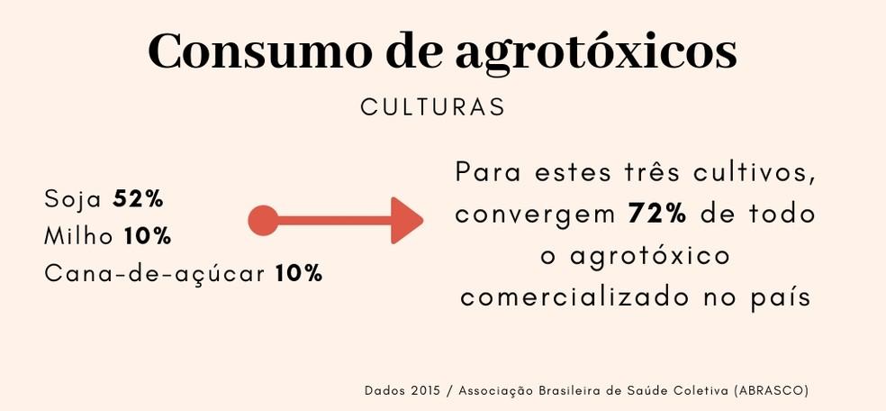 Substâncias autorizadas no Brasil estão proibidas para uso e comercialização em outros países — Foto: Arte/TG