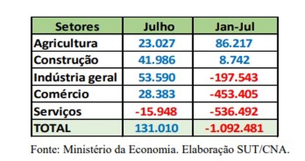 Dados de contratações de 2020 mostram a liderança do agro — Foto: CNA/Divulgação