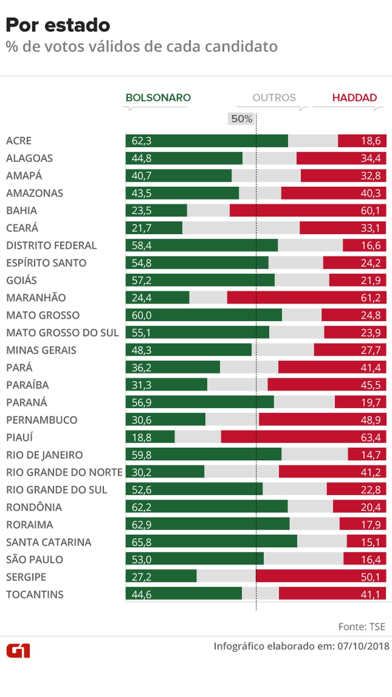 Percentual de votos obtidos por Bolsonaro e por Haddad no 1º turno — Foto: Rodrigo Cunha/G1