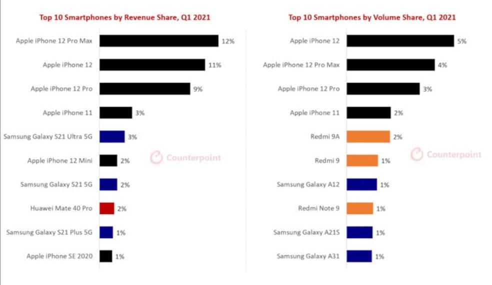 O gráfico da esquerda é o total em dinheiro arrecadado, a da direita é o volume de unidades vendidas — Foto: Divulgação/Counterpoint Research