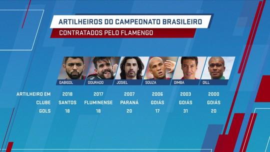 """Flamengo tem """"fome"""" em contratar artilheiros de edições anteriores do Campeonato Brasileiro"""