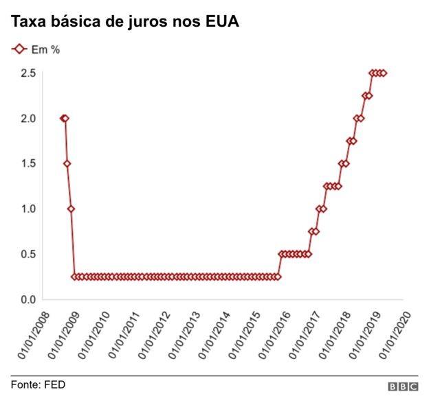 graf_dolar 2 (Foto: Reprodução/BBC)