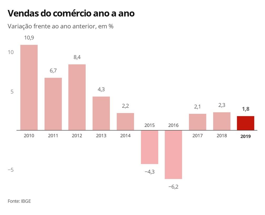 Vendas do comércio ano a ano — Foto: Economia G1