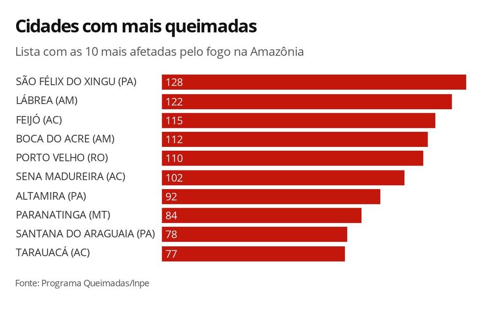 Cidades com mais focos de queimadas entre 1º e 5 de setembro no bioma Amazônia. — Foto: Arte/G1