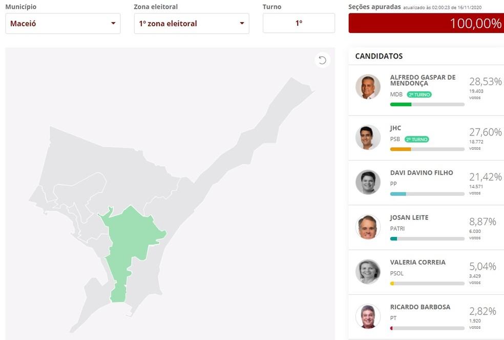 Resultado do 1º turno na 1ª Zona Eleitoral de Maceió — Foto: Reprodução/G1