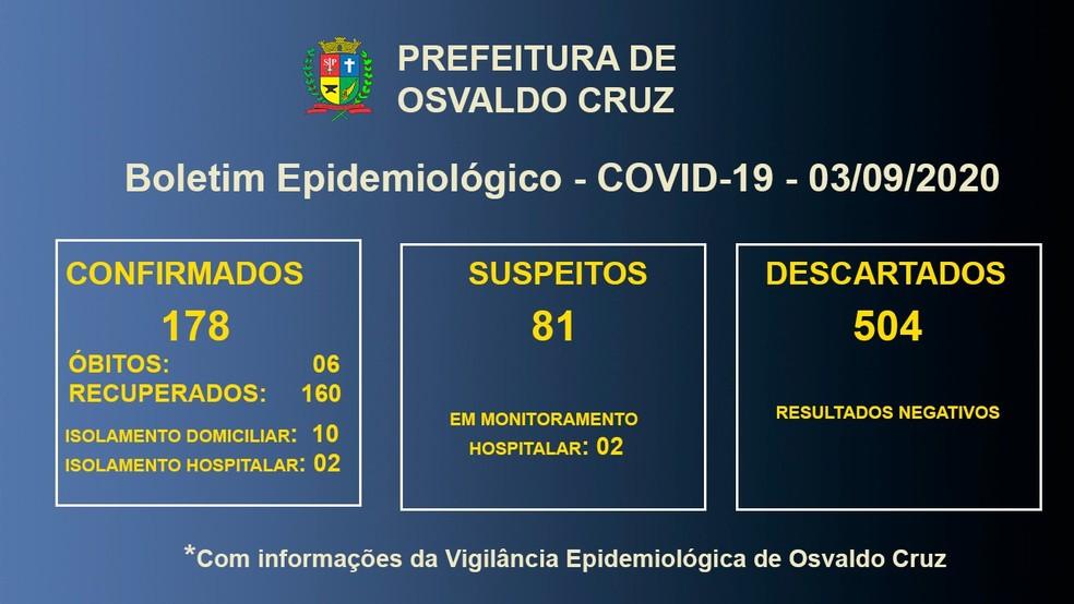 Casos de coronavírus em Osvaldo Cruz, em 3 de setembro — Foto: Reprodução
