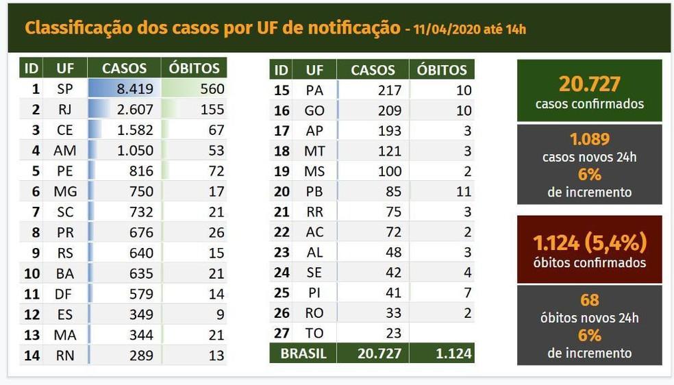 Dados do Ministério da Saúde deste  sábado (11) — Foto: Ministério da Saúde