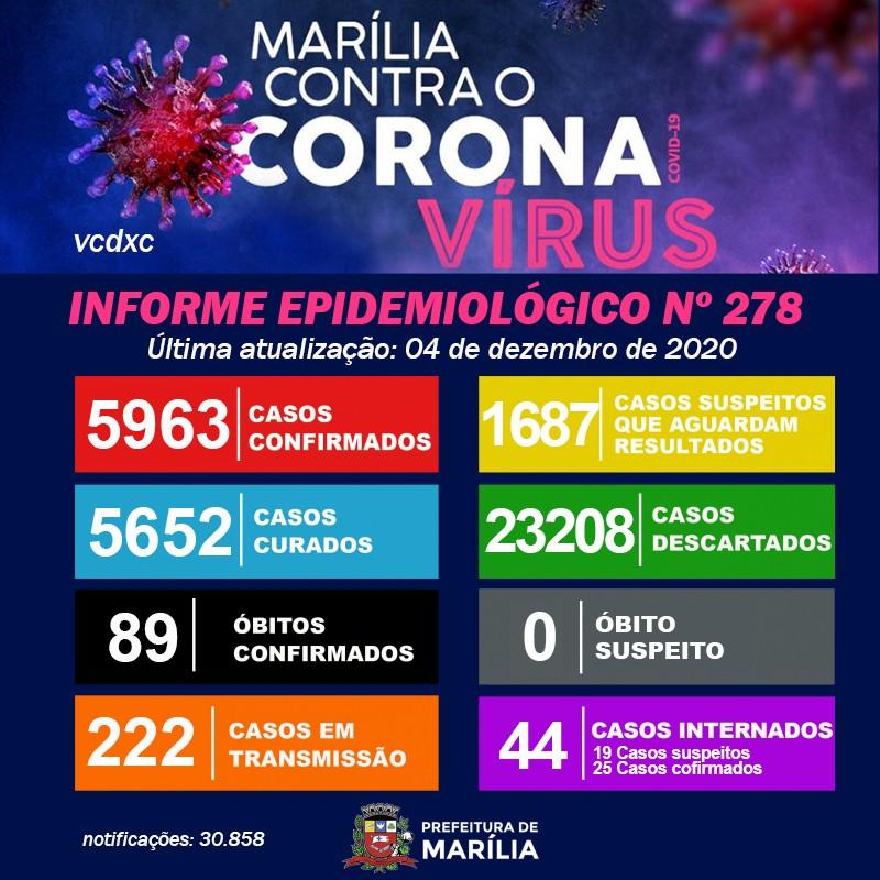 Mortes confirmadas por Covid-19 no centro-oeste paulista nesta sexta-feira, 4 de dezembro