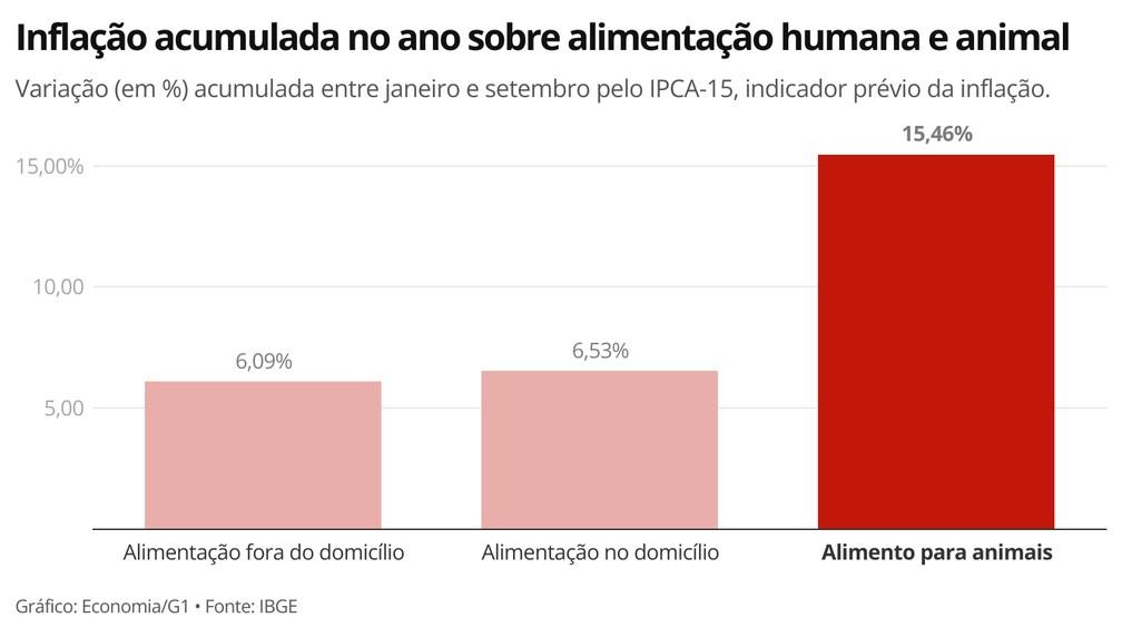 Inflação dos alimentos para consumo animal foi superior ao dobro da registrada para os alimentos de consumo humano — Foto: Economia/G1