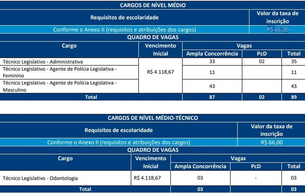 Alba divulga edital com 123 vagas para concurso público — Foto: Divulgação/Alba