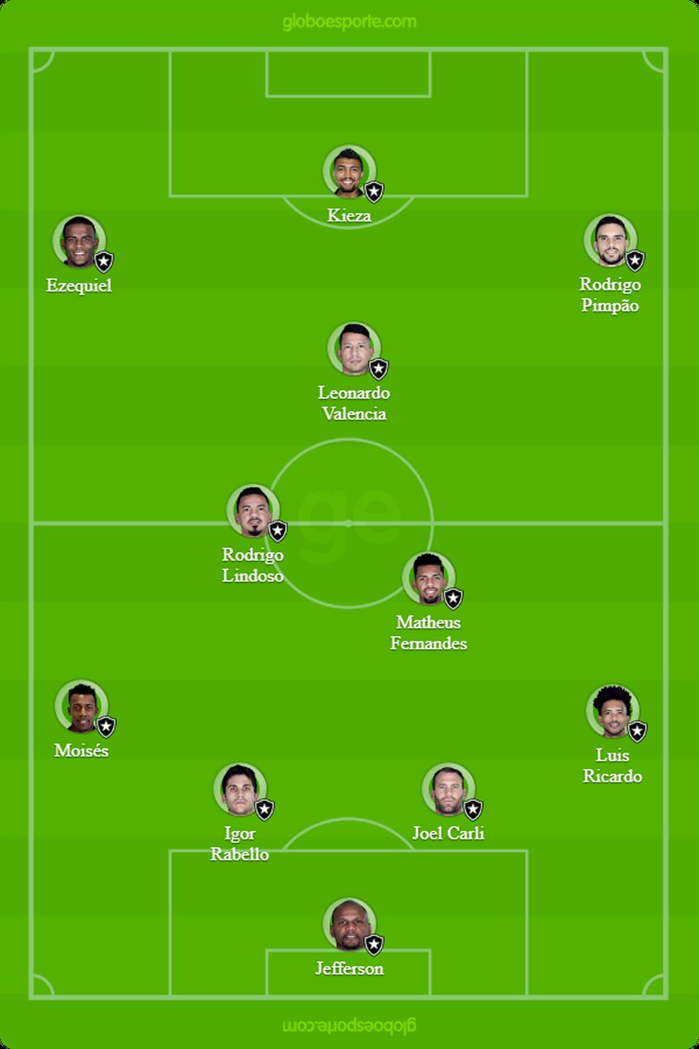 Provável Botafogo para enfrentar o Flamengo (Foto: GloboEsporte.com)
