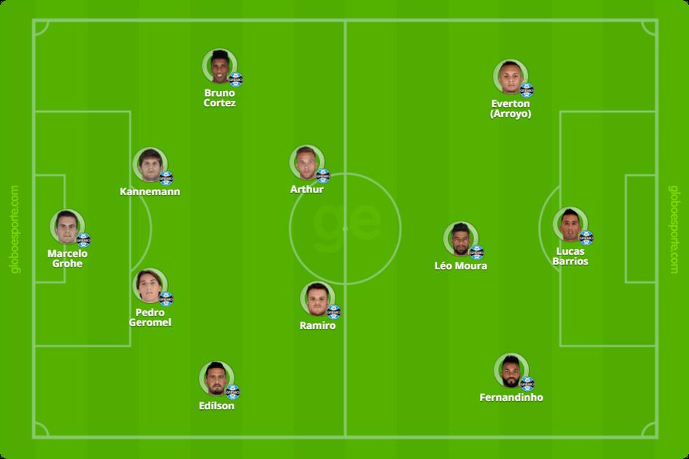 Grêmio com Ramiro e Arthur de volantes no 4-2-3-1 (Foto: Infoesporte)