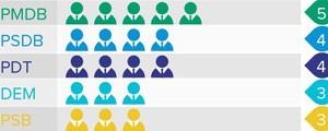 PMDB é partido que mais elegeu senadores; veja todos os eleitos (Editoria de arte/G1)