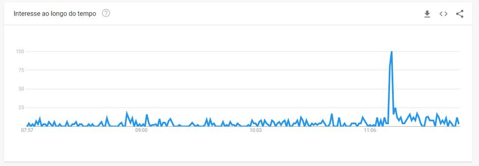 Google Trends registra alta nas buscas por como recuperar fotos do Orkut nesta segunda-feira (4) — Foto: Reprodução/Google Trends