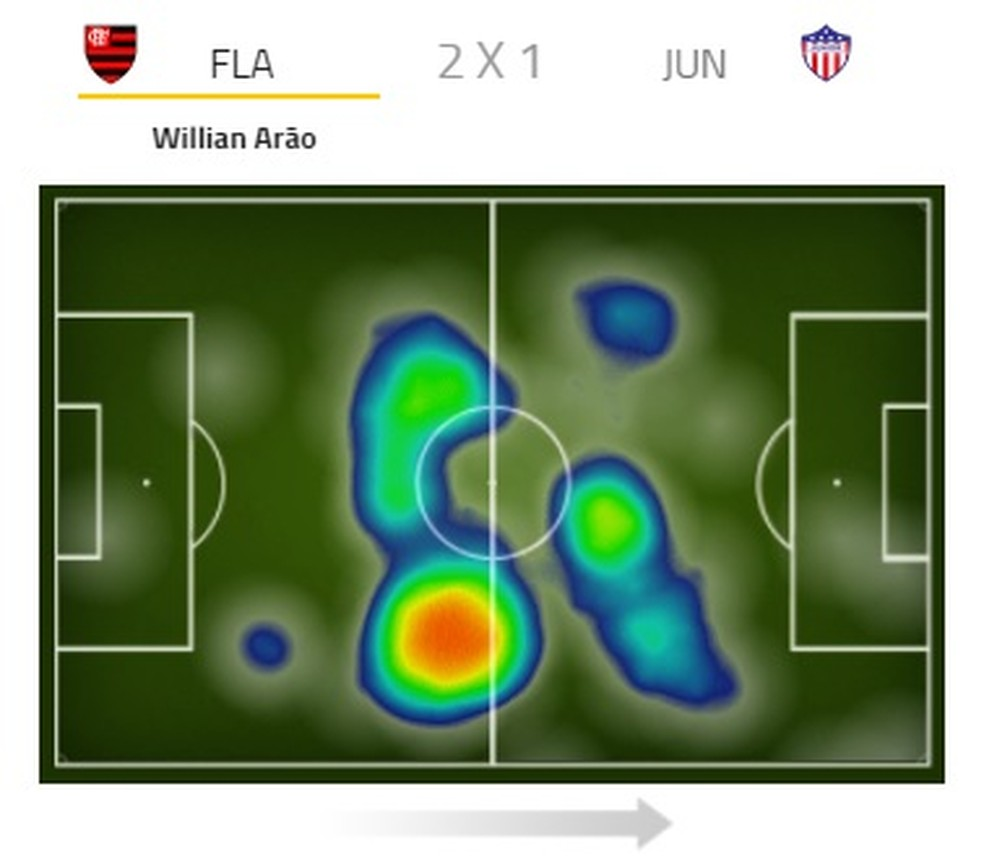 Arão teve mais cuidados defensivos, mas apareceu na área para ajudar no gol de Vizeu (Foto: Reprodução)