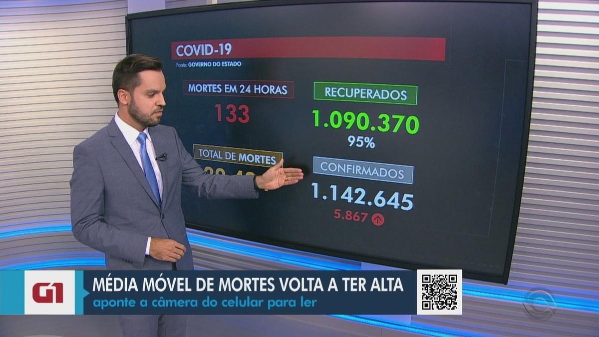 RS volta a ter alta na média móvel de mortes por Covid 75 dias depois