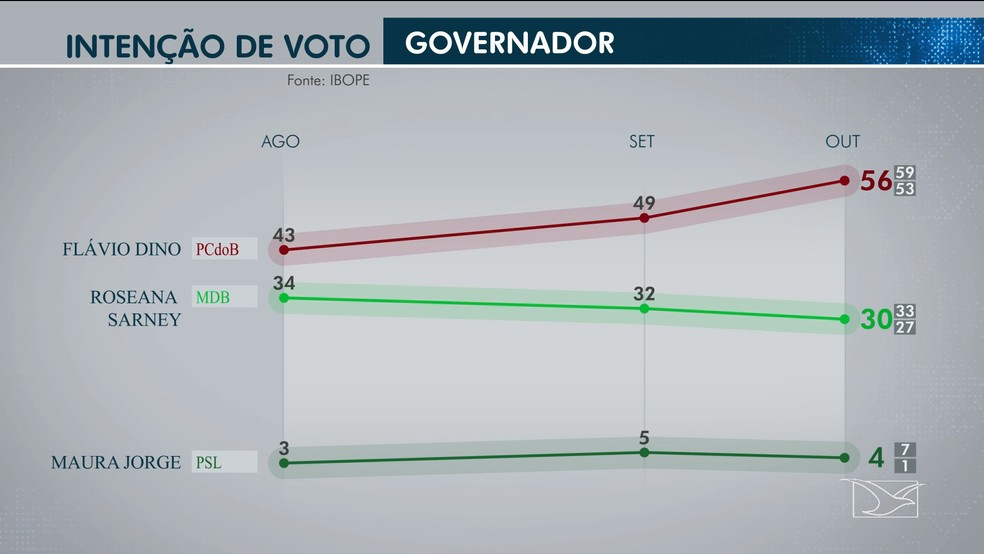 Pesquisa Ibope de intenção de voto para governador do Maranhão nas eleições 2018 — Foto: Reprodução/TV Mirante