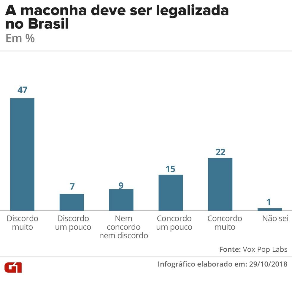 Legalização da maconha no Brasil - geral — Foto: G1