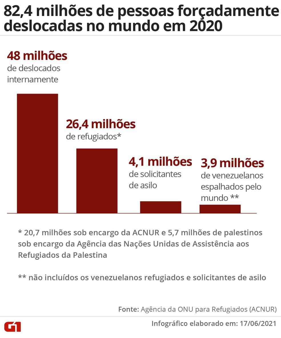 Divisão das 82,4 milhões de pessoas forçadamente deslocadas no mundo em 2020 — Foto: Wagner Magalhães/G1