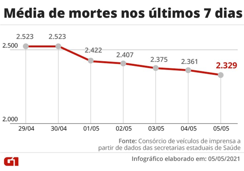 Evolução da média móvel de óbitos por Covid no Brasil na última semana. Baixo ritmo de queda tem apontado para estabilidade em comparação a duas semanas atrás — Foto: Editoria de Arte/G1