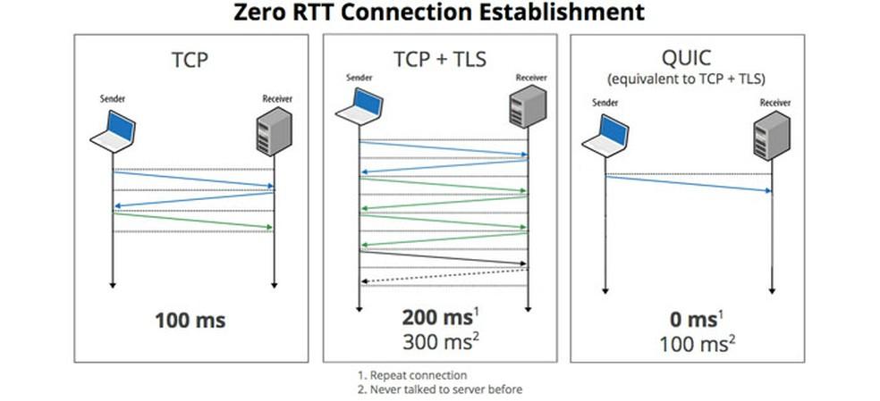 O QUIC reduz as idas e vindas da informação na comparação com o TCP, por isso é mais rápido — Foto: Divulgação/Google