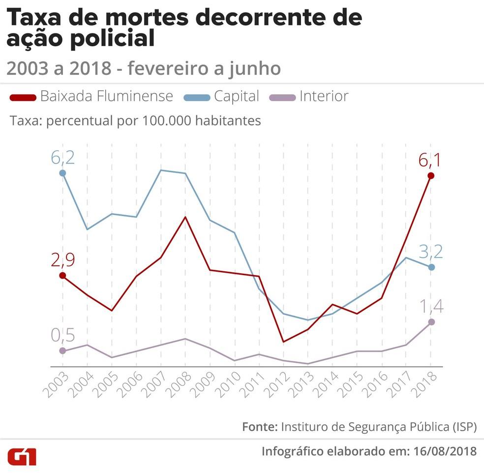 Tabela mostra as mortes por 'auto de resistência' (Foto: Claudia Ferreira/G1)