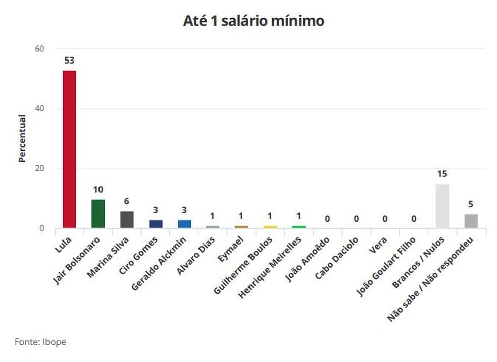 Pesquisa Ibope 21/8 para Presidência - até 1 salário mínimo (Foto: Arte/G1)