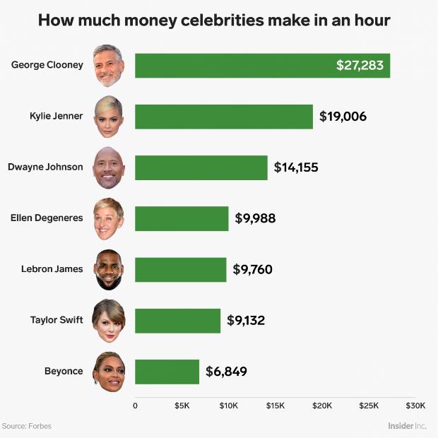 Quanto as celebridades ganham por hora (Foto: Reprodução/ Business Insider)