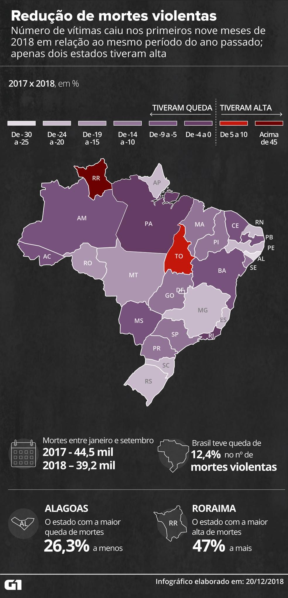 Número de vítimas caiu nos primeiros nove meses de 2018 em relação ao mesmo período do ano passado; apenas dois estados tiveram alta — Foto: Juliane Monteiro/G1
